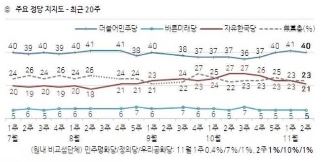 한국갤럽 제공