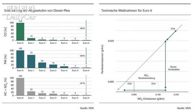 디젤 상용차 배기가스 배출 수치 및 기술적 조치 (출처 VDA)