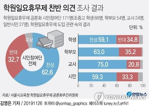 [그래픽] 학원일요휴무제 찬반 의견 조사 결과 (서울=연합뉴스) 김영은 기자 = 서울시교육청 학원일요휴무제 공론화추진위원회는 공론화 시민참여단 171명이 학원일요휴무제 도입을 놓고 숙의한 결과를 26일 발표했다.       숙의 결과를 보면 최종적으로 참여단 62.6%(107명)가 학원일요휴무제 도입에 찬성했다. 반대는 32.7%(56명)였고 의견표명을 유보한 이는 4.7%(8명)였다. 찬성 의견이 반대의 배가량 됐다. 0eun@yna.co.kr