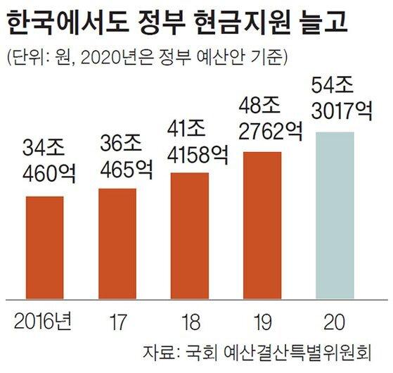 한국에서도 정부 현금지원 늘고