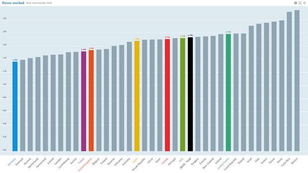 2018년 기준 OECD 회원국 근로자 1인당 연간 근로시간./출처=OECD