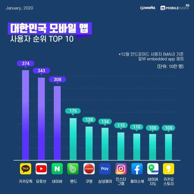 2019년 대한민국 모바일 앱 사용자 순위 종합 Top 10