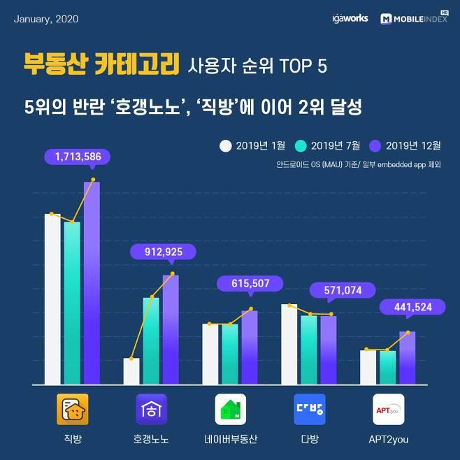 2019년 대한민국 모바일 앱 사용자 순위 부동산 Top 10