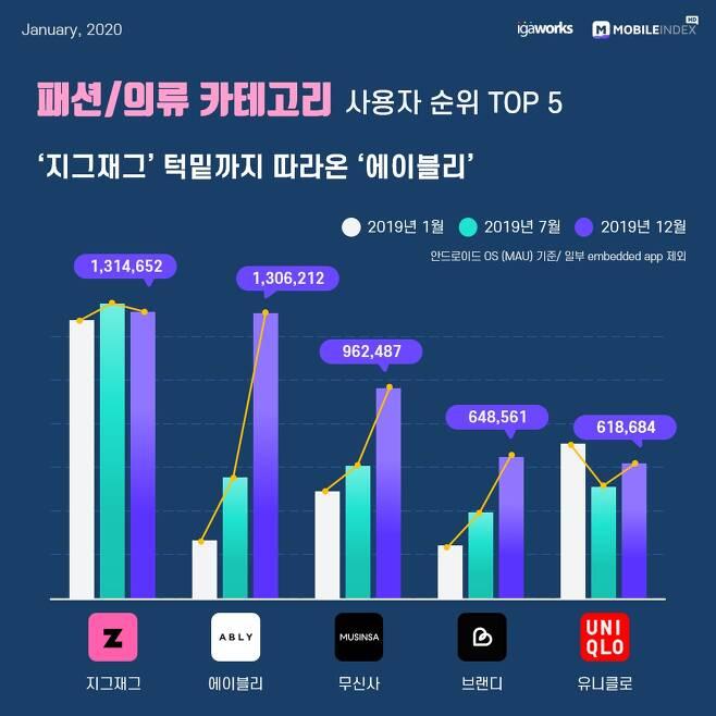 2019년 대한민국 모바일 앱 사용자 순위 패션/의류 Top 10