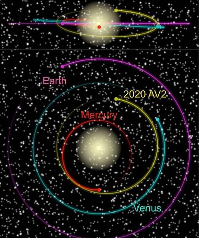 태양을 중심으로 도는 수성과 소행성 '2020 AV2', 금성, 지구의 궤도