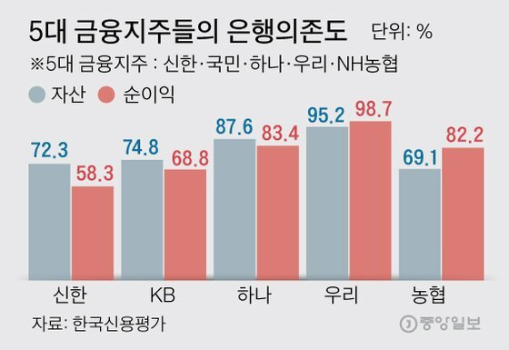 5대 금융지주들의 은행의존도  그래픽=김주원 기자 zoom@joongang.co.kr