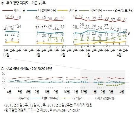 2016년 4월 총선 직전 한국갤럽 여론조사 정당 지지도
