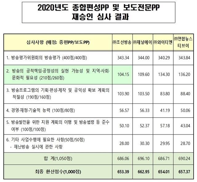 (출처: 방송통신위원회)