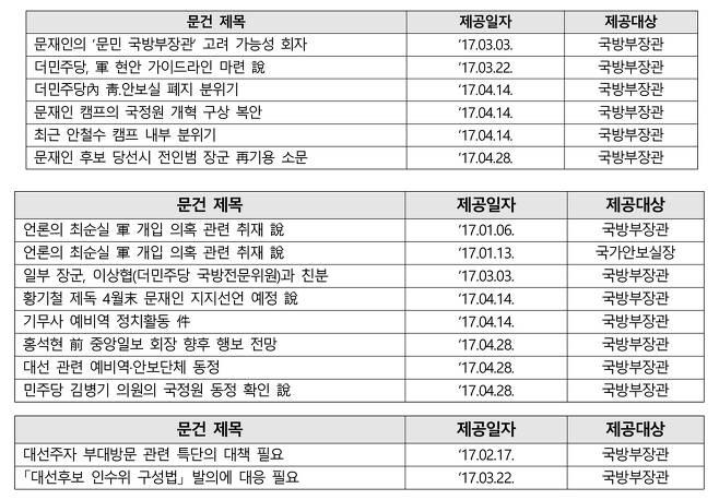 군인권센터가 제시한 기무사의 대선 개입 문건 목록 [군인권센터 제공. 재판매 및 DB 금지]