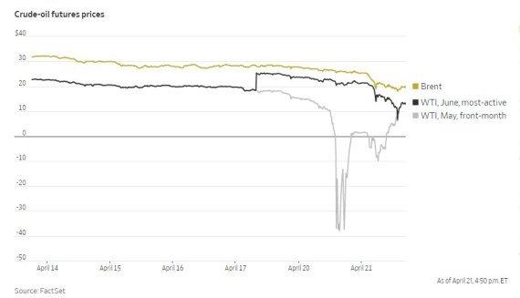 국제유가 추이(배럴당 달러) 위에서부터 브렌트유, WTI 6월 인도분, WTI 5월인도분 /사진=팩트세트, WSJ