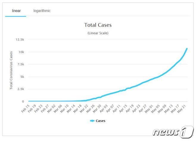 아르헨티나 코로나19 감염자 증가 추이(출처: 월드오미터). © 뉴스1