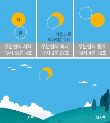 21일 예정된 부분일식 진행도.[한국천문연구원 제공]