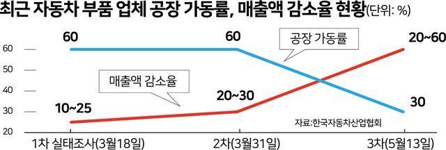 최근 자동차 부품 업체 공장 가동률. 박구원 기자
