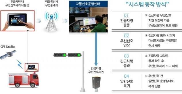 긴급차량 우선신호시스템 작동 원리 [삼성교통안전문화연구소 제공]