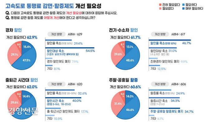 자료/한국교통연구원