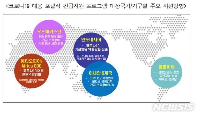 [서울=뉴시스] 외교부는 개발도상국의 코로나19 대응 및 중장기 지속가능발전 지원을 위한 개발협력 전략으로 '다 함께 안전한 세상을 위한 개발협력구상(ODA KOREA: Building TRUST)'을 추진한다. (그림/외교부 제공)  photo@newsis.com