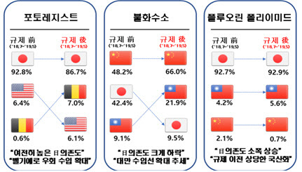 일본의 대한 수출 규제 이후 특별규제 3개 품목 수입선 변화. 단위=%, 자료=한국무역협회