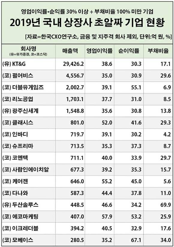 (자료=한국CXO연구소