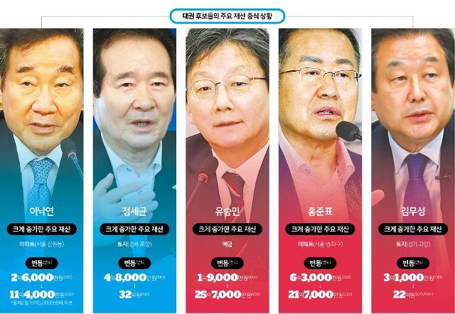대권 후보들의 주요 재산 증식 상황(이낙연, 정세균, 유승민, 홍준표, 김무성)