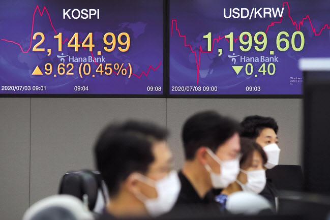 코스피가 상승세로 출발한 3일 오전 서울 중구 하나은행 딜링룸 전광판 모습. 코스피는 전장보다 12.52포인트(0.59%) 오른 2147.89, 코스닥지수는 전장보다 3.58포인트(0.48%) 오른 746.13으로 출발했다. [연합]