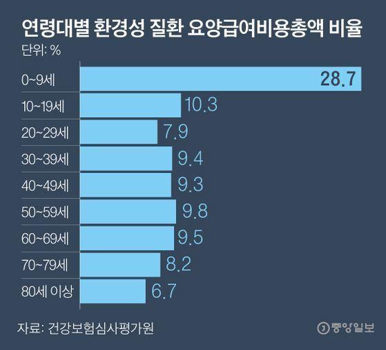연령대별 환경성 질환 요양급여비용총액 비율. 그래픽=박경민 기자 minn@joongang.co.kr