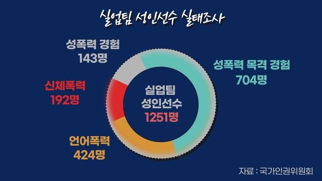 [출처 국가인권위원회 '실업팀 선수 인권실태조사 결과보고']