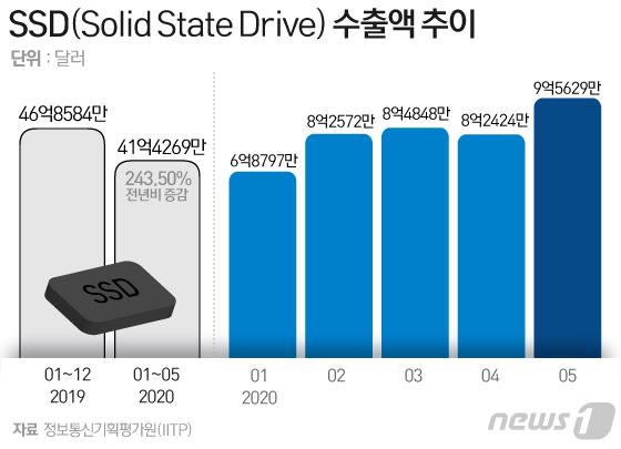 우리나라의 2020년 1~5월 SSD 수출액 추이 © News1 김일환 디자이너