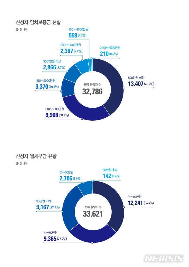 [서울=뉴시스]서울 쳥년월세 신청자 보증금과 월세. (그래픽=서울시 제공) 2020.07.06. photo@newsis.com
