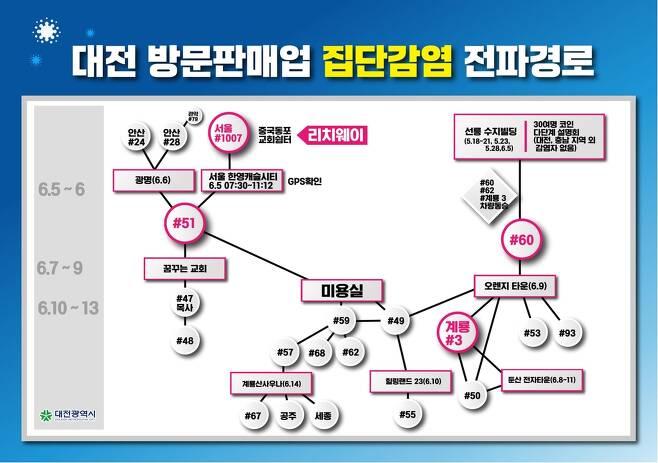 대전 방문판매업 집단 감염 전파 경로 [대전시 제공. 재판매 및 DB 금지]