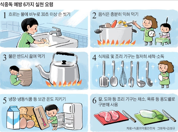 식중독 예방 6가지 실천 요령./조선일보DB