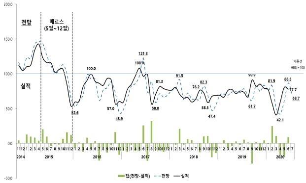 주택사업경기실사지수(HBSI) 추이 [주택산업연구원 제공]
