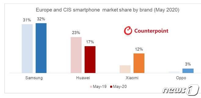 유럽과 독립국가연합(CIS)의 5월 스마트폰 시장 점유율 <카운터포인트리서치 제공> © 뉴스1