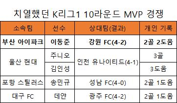 올 시즌 K리그1 10라운드 MVP 경쟁에서 웃은 건 부산 아이파크 공격수 이동준이다(표=엠스플뉴스)