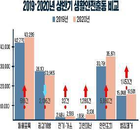 2019∼2020년 상반기 생황안전출동 비교 [소방청 제공. 재판매 및 DB 금지]