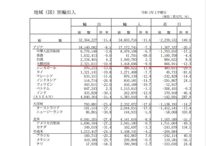 일본 올 상반기 수출입 동향. [자료=일본 재무성]