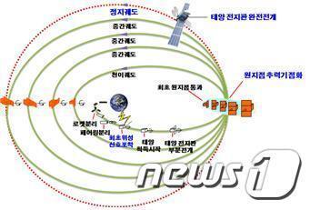 아나시스 2호 이동 예상도 (방위사업청 제공) 2020.7.21/뉴스1