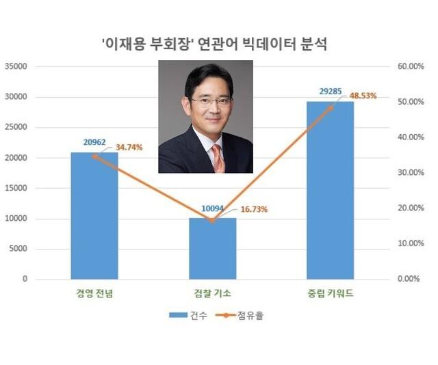 [서울=뉴시스] 자료 글로벌빅데이터연구소