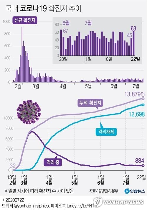 [그래픽] 국내 코로나19 확진자 추이 (서울=연합뉴스) 박영석 기자 = 중앙방역대책본부는 22일 0시 기준으로 국내 신종 코로나바이러스 감염증(코로나19) 신규 확진자가 63명 늘어 누적 1만3천879명이라고 밝혔다.       신규 확진자의 감염경로를 보면 해외유입이 34명으로, 지역발생 29명보다 많다.       zeroground@yna.co.kr      트위터 @yonhap_graphics  페이스북 tuney.kr/LeYN1