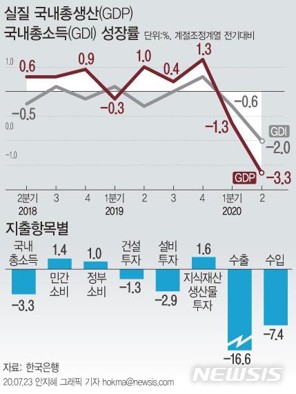 [서울=뉴시스]23일 한국은행이 발표한 '2분기 실질 국내총생산(속보)'에 따르면 우리나라의 2분기 실질 국내총생산(GDP)은 전기대비 3.3% 감소했다.  (그래픽=안지혜 기자) hokma@newsis.com
