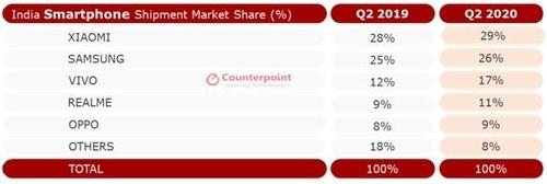 2분기 인도 시장 점유율 [카운터포인트 리서치 제공]