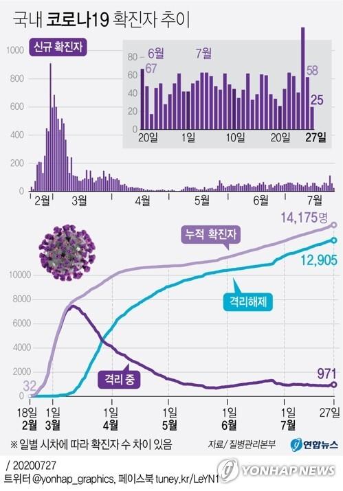 [그래픽] 국내 코로나19 확진자 추이 (서울=연합뉴스) 김영은 기자 = 중앙방역대책본부는 27일 0시 기준으로 국내 신종 코로나바이러스 감염증(코로나19) 신규 확진자가 25명 늘어 누적 1만4천175명이라고 밝혔다.       0eun@yna.co.kr      페이스북 tuney.kr/LeYN1 트위터 @yonhap_graphics