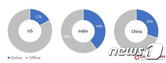 미국·인도·중국의 올해 1분기 휴대폰 판매량 중 온라인 판매 비중 (카운터포인트리서치 제공) © 뉴스1