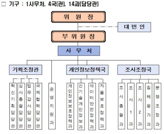통합 개인정보보호위원회 조직도. 행정안전부 제공.
