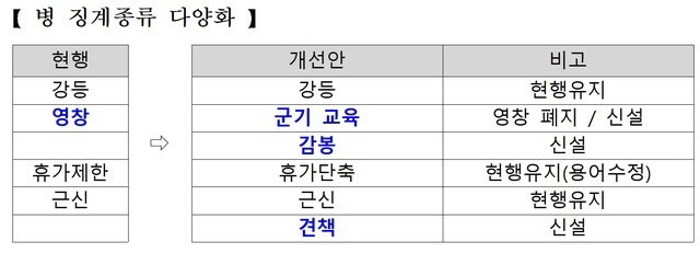 [서울=뉴시스] 병 징계종류 다양화. 2020.07.28. (표=국방부  제공)