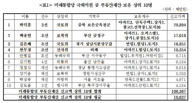 미래통합당 21대 국회의원 부동산재산 상위 10명 [경실련 제공. 재판매 및 DB 금지]
