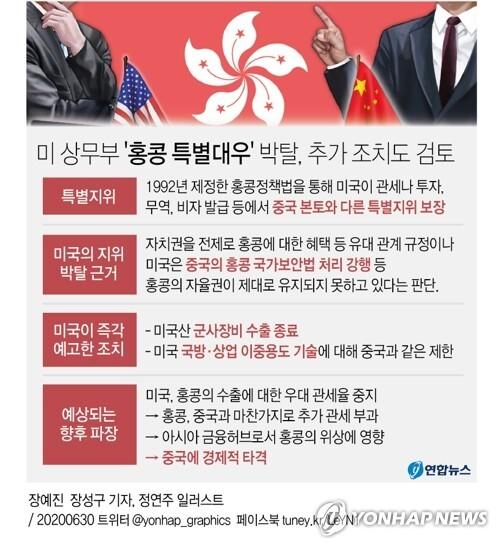 [그래픽]  미 상무부 '홍콩 특별대우' 박탈 (서울=연합뉴스) 장성구 기자 = 마이크 폼페이오 미국 국무장관은 29일(현지시간) 중국의 홍콩 국가보안법(홍콩보안법) 시행 강행과 관련, 홍콩에 미 군사장비 수출을 중단하고 '이중용도' 기술에 대해 홍콩에도 중국과 같은 제한을 가하겠다고 밝혔다.      sunggu@yna.co.kr      페이스북 tuney.kr/LeYN1 트위터 @yonhap_graphics