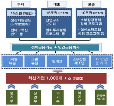 혁신기업 국가대표 1000 종합 금융지원방안. (자료=금융위원회)