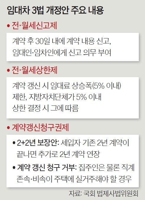 임대차 3법 개정안 주요 내용