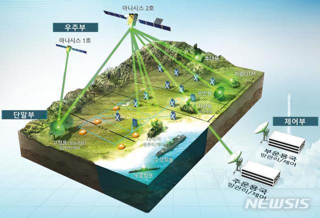 [서울=뉴시스] 군 통신위성 아나시스 2호 운용 개념도. 2020.07.30. (그림=방위사업청 제공)