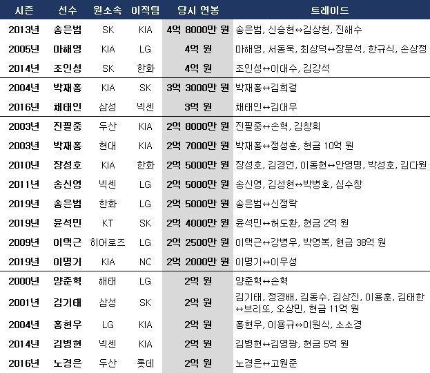 KBO리그 역대 최고 몸값 주요 트레이드. ⓒ 데일리안 스포츠